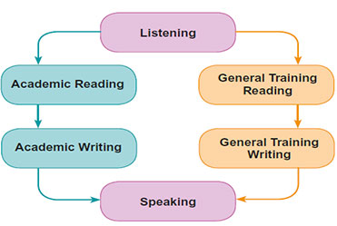 Ielts syllabus detail coaching for ielts in delhi ielts exam ielts tests the candidates in areas of listening writing reading and speaking ccuart Choice Image